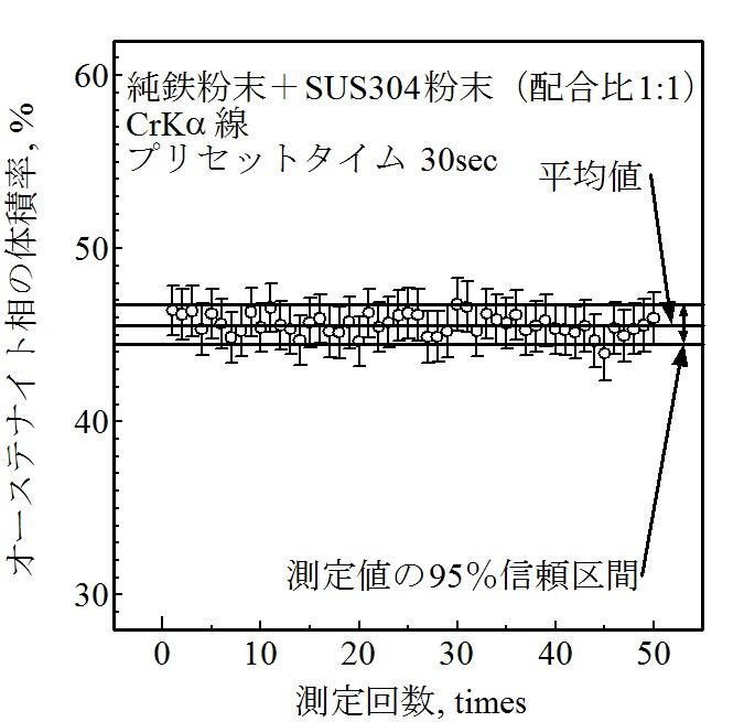 X線回折における残留オーステナ...